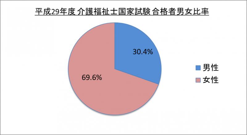 平成29年度介護福祉士国家試験合格者男女比率_29