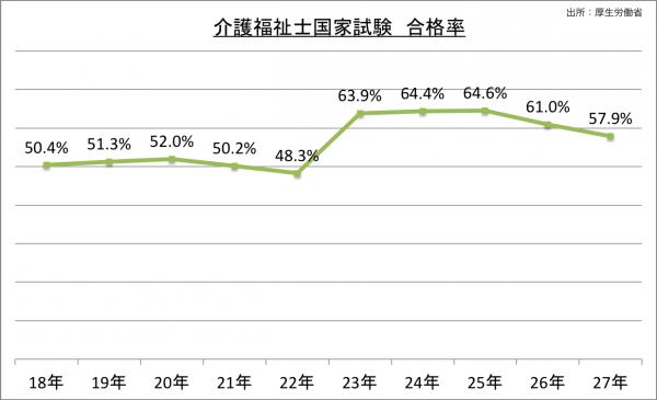 介護福祉士国家試験合格率_27