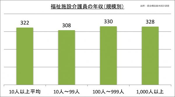 福祉施設介護員の年収(規模別)_28