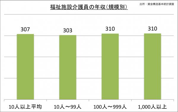 福祉施設介護員の給料・年収(規模別)_25