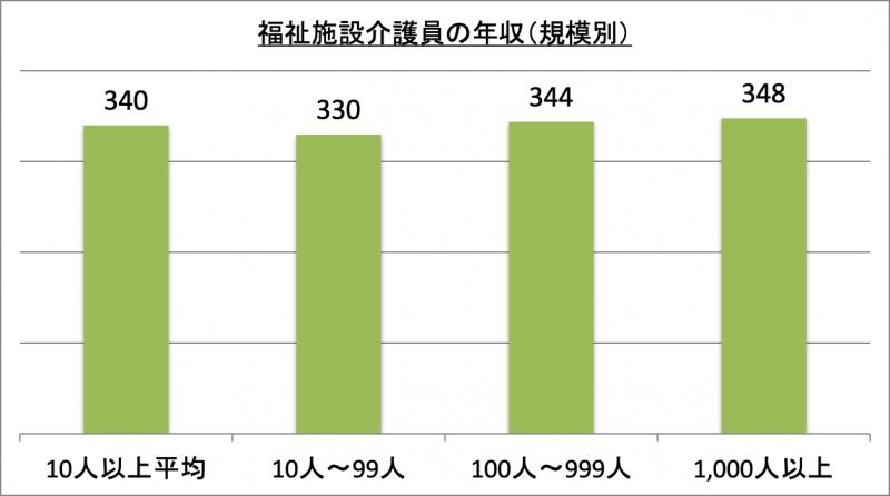福祉施設介護員の年収(規模別)
