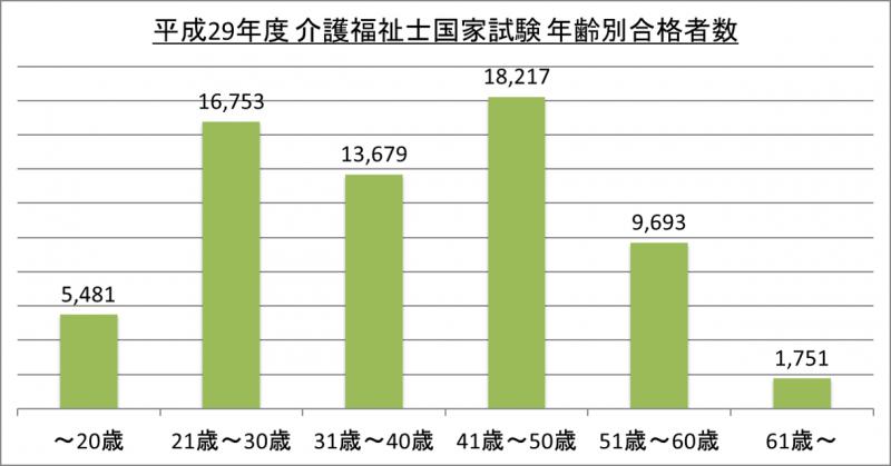 平成29年度介護福祉士国家試験年齢別合格者数_29