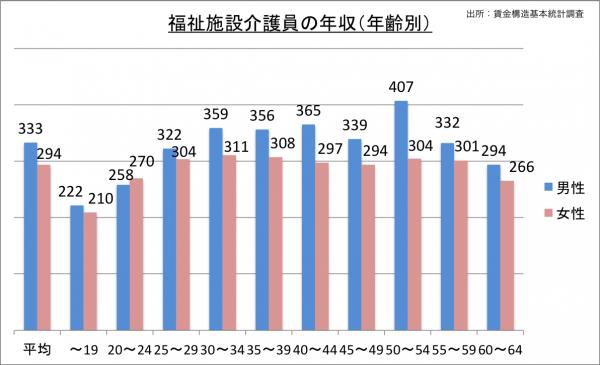 福祉施設介護員の給料・年収(年齢別)_25