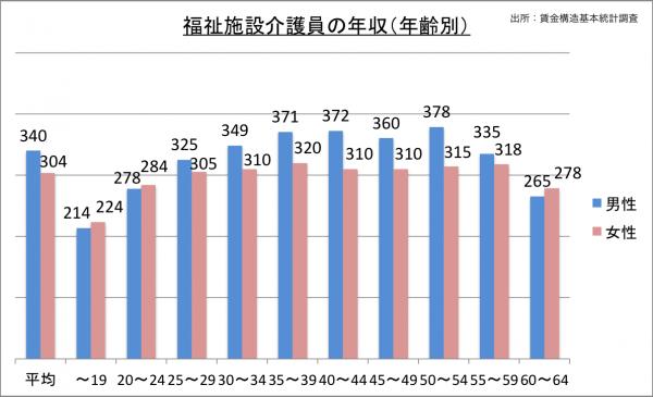 福祉施設介護員の年収(年齢別)_27