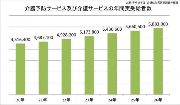 介護予防サービス及び介護サービスの年間実受給者数_26