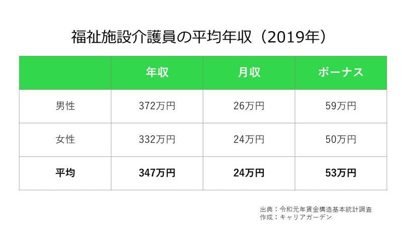福祉施設介護員の平均年収_2019