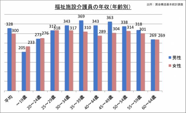 福祉施設介護員の年収(年齢・男女別)_24