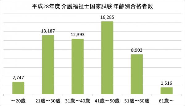 平成28年度介護福祉士国家試験年齢別合格者数_28