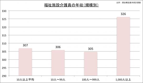介護福祉士の給料・年収(規模別)23のグラフ
