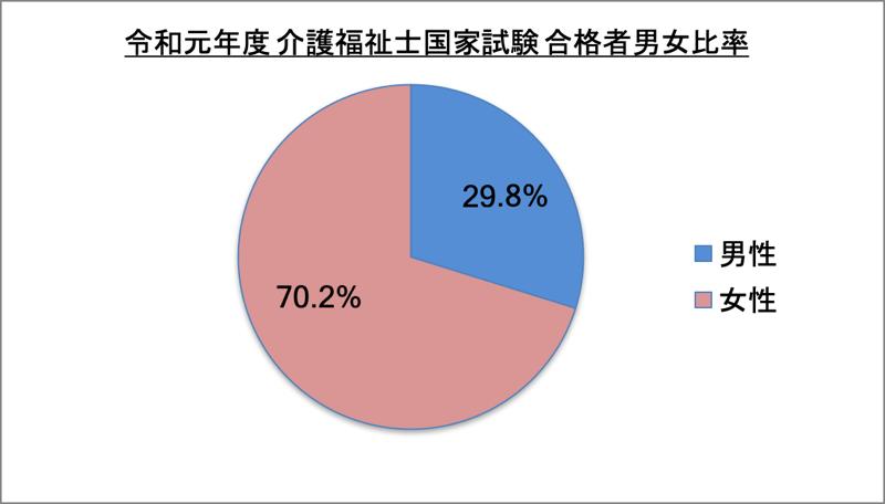 介護福祉士国家試験合格者男女比率_令1