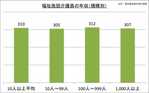 福祉施設介護員の年収(規模別)_24