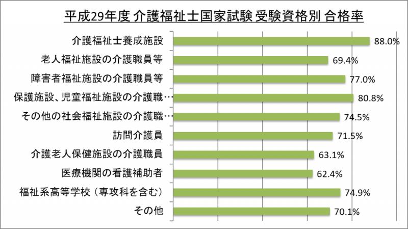 平成29年度介護福祉士国家試験受験資格別合格率_29