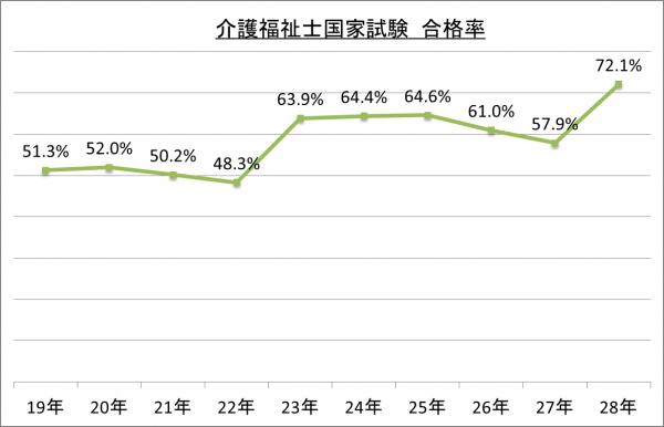介護福祉士国家試験合格率_28