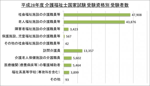 平成28年度介護福祉士国家試験受験資格別受験者数_28