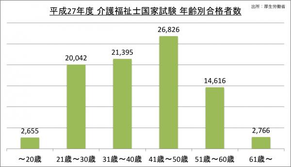 介護福祉士国家試験年齢別合格者数_27