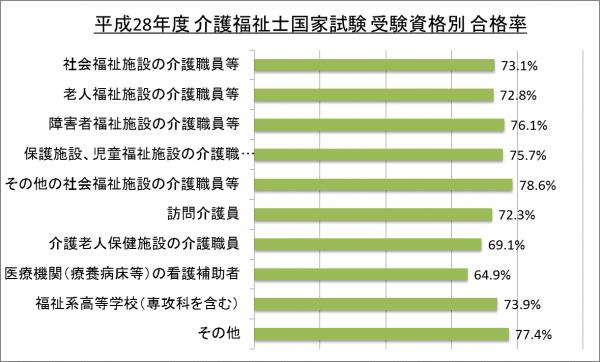 平成28年度介護福祉士国家試験受験資格別合格率_28