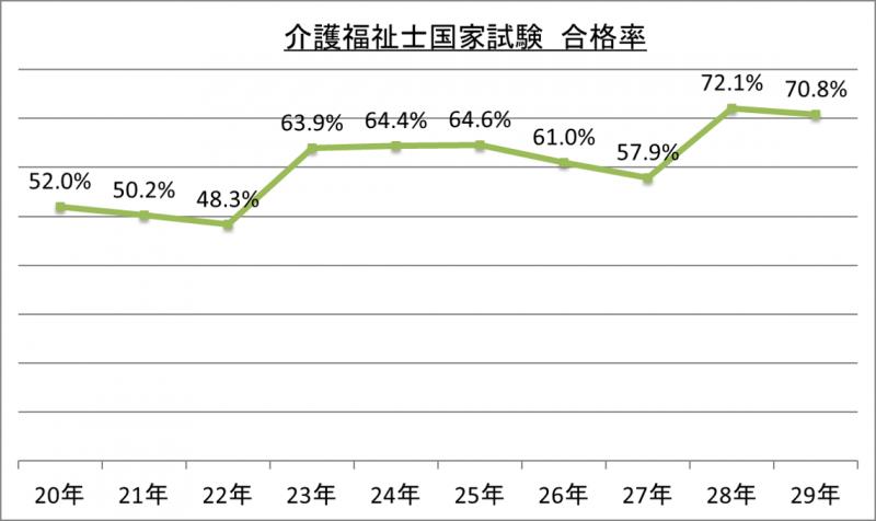 介護福祉国家試験合格率_29