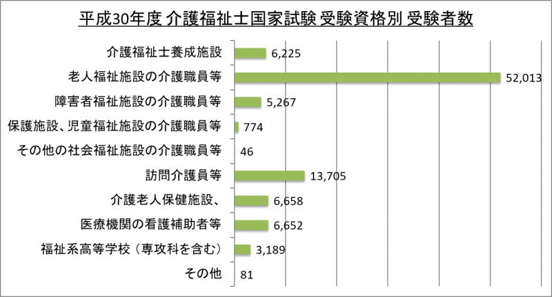 平成30年度介護福祉士国家試験受験資格別受験者数_30