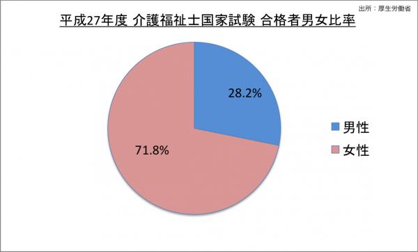 介護福祉士国家試験合格者男女比率_27