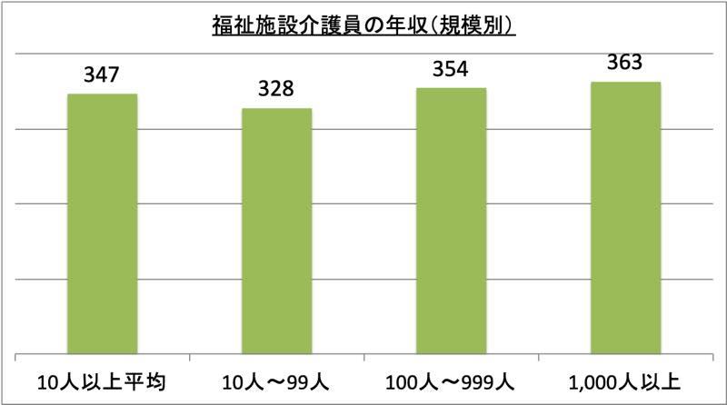 福祉施設介護員の年収(規模別)_r1