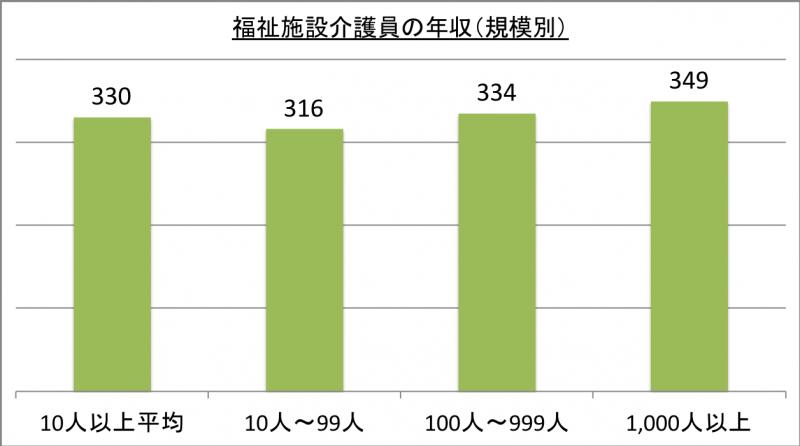 福祉施設介護員の年収(規模別)_29