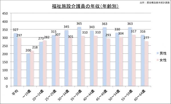 介護福祉士の給料・年収(年齢別)23のグラフ