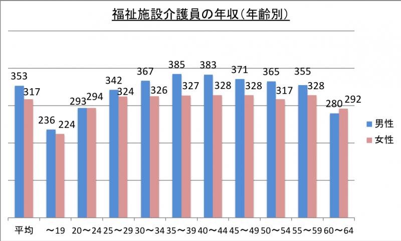 福祉施設介護員の年収(年齢別)_29