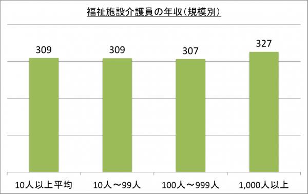 福祉施設介護員の年収(規模別)_26