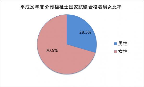平成28年度介護福祉士国家試験合格者男女比率_28