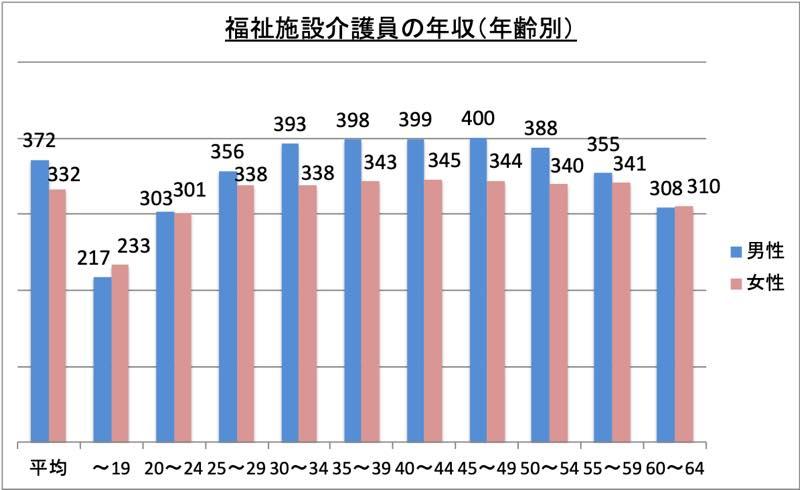 福祉施設介護員の年収(年齢別)_r1