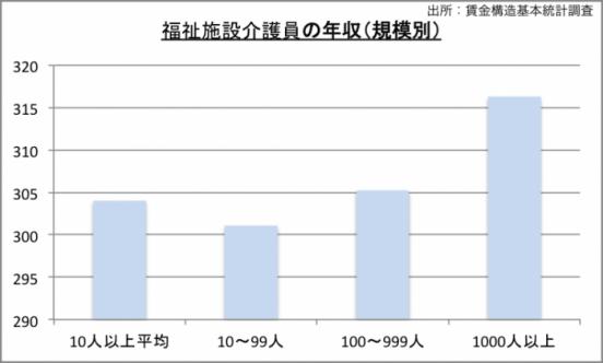 福祉施設介護員の年収(規模別)のグラフ