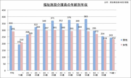 福祉施設介護員の年収(年齢別)のグラフ