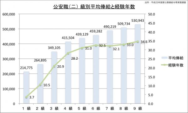 公安職(二) 級別平均俸給と経験年数のグラフ