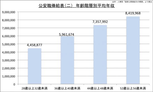 公安職俸給表(二) 年齢階層別平均年収23のグラフ