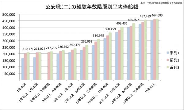 公安職(二)の経験年数階層別平均俸給額のグラフ