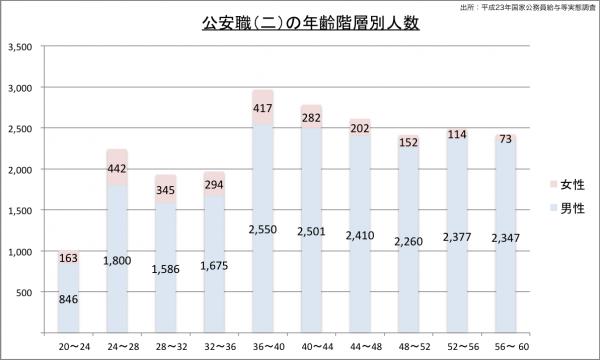 公安職(二)の年齢階層別人数のグラフ