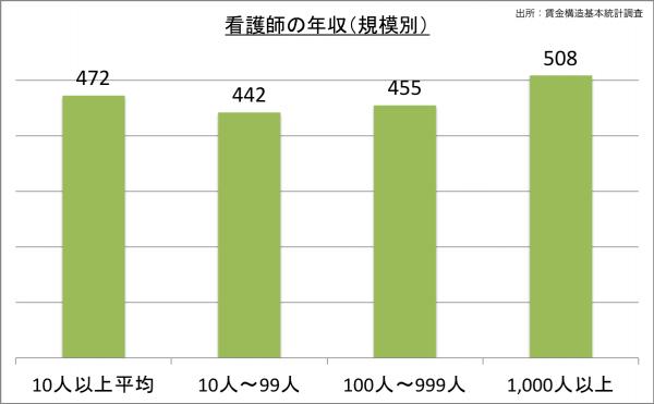 看護師の給料・年収(規模別)_25