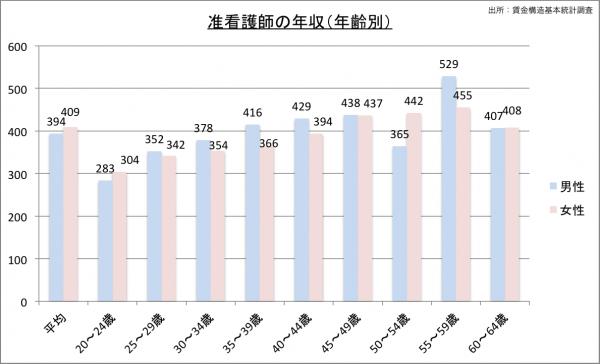 准看護師の給料・年収(年齢別)23のグラフ