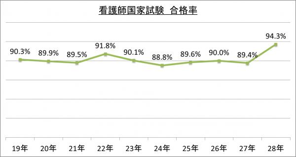 看護師国家試験合格率_28