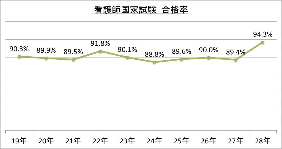 看護師国家試験2018、学校別合格率(全校)…合格 …