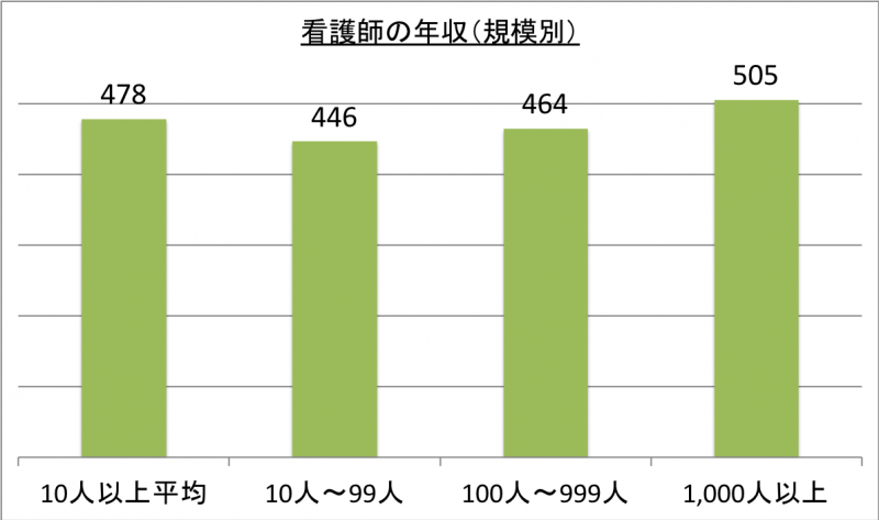 看護師の年収(規模別)_29