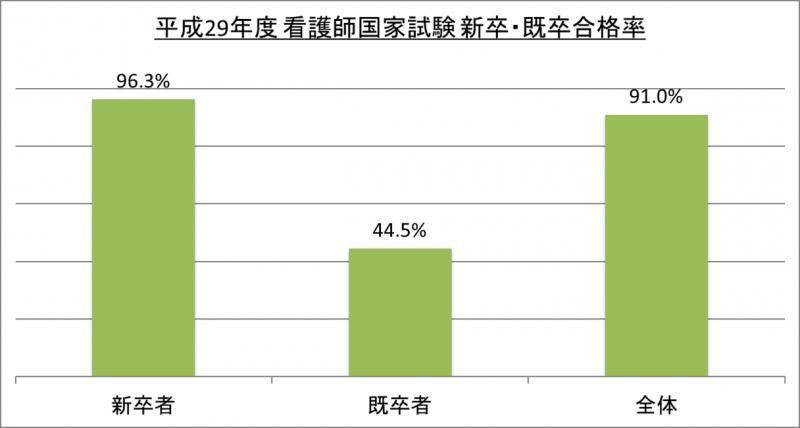 平成29年度看護師国家試験新卒・既卒合格率_29