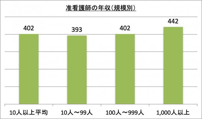 准看護師の年収(規模別)