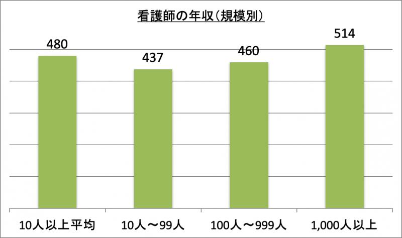看護師の年収(規模別)
