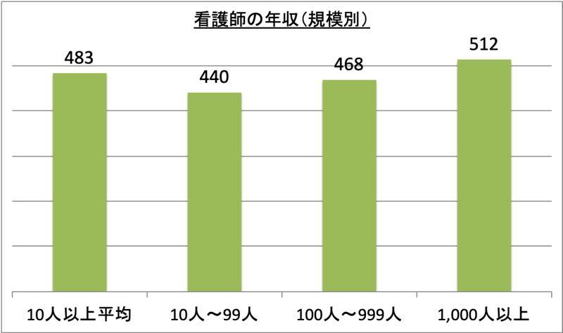 看護師の年収(規模別)_r1