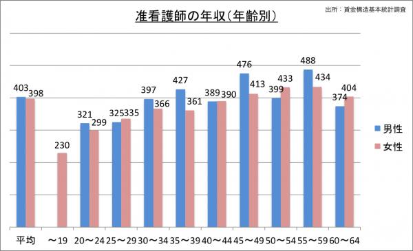 准看護師の給料・年収(年齢別)_25
