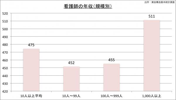 看護師の給料・年収(規模別)23のグラフ