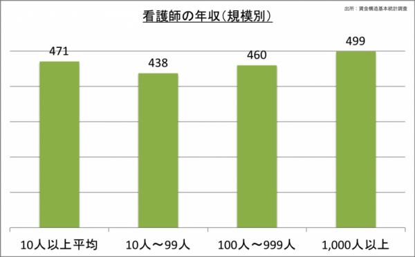 看護師の年収(規模別)_24