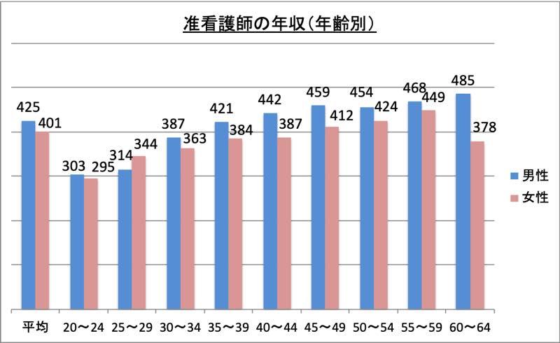 准看護師の年収(年齢別)_r1