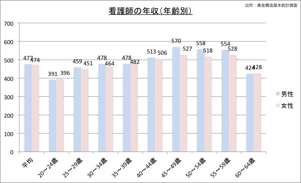 看護師の給料・年収(年齢別)23のグラフ